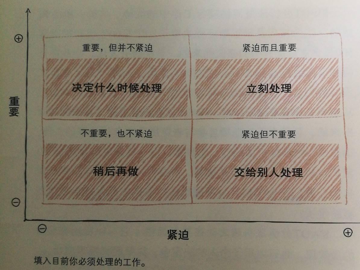 艾森豪威尔矩阵 二维:重要性图片